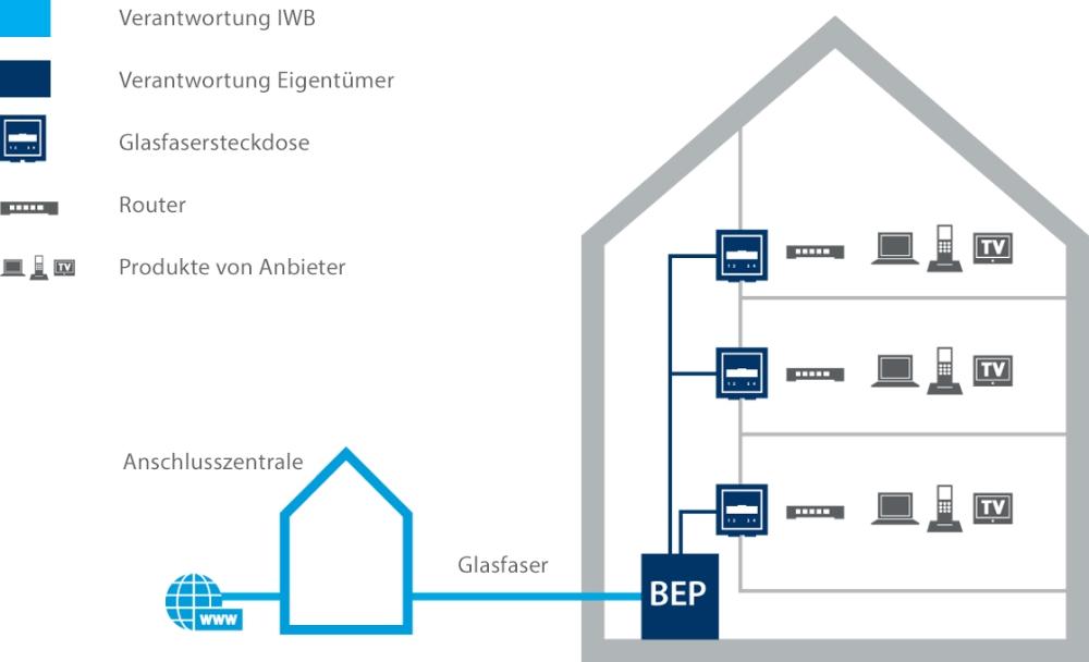Hausanschluss - IWB Net AG